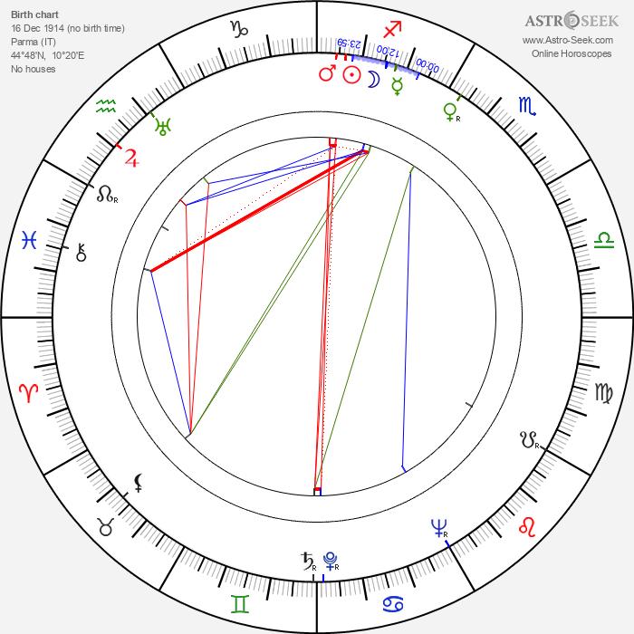 Nelly Corradi - Astrology Natal Birth Chart