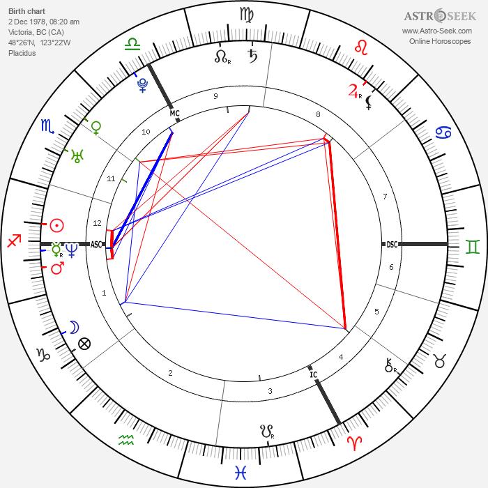 Nelly Furtado - Astrology Natal Birth Chart