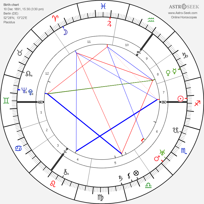 Nelly Sachs - Astrology Natal Birth Chart