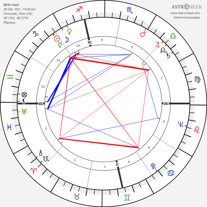 Nelson Burbrink - Astrology Natal Birth Chart