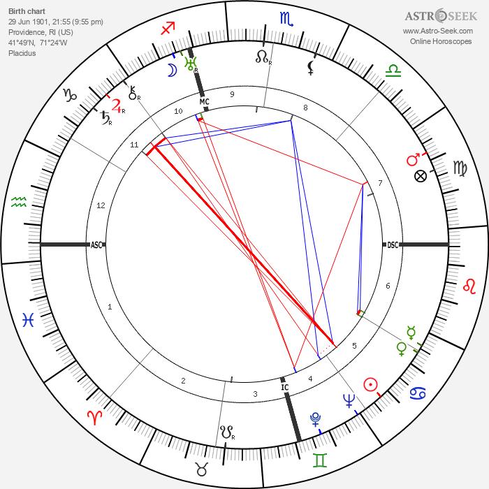 Nelson Eddy - Astrology Natal Birth Chart