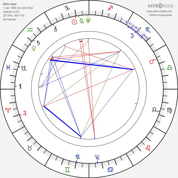 Nelson Leigh - Astrology Natal Birth Chart