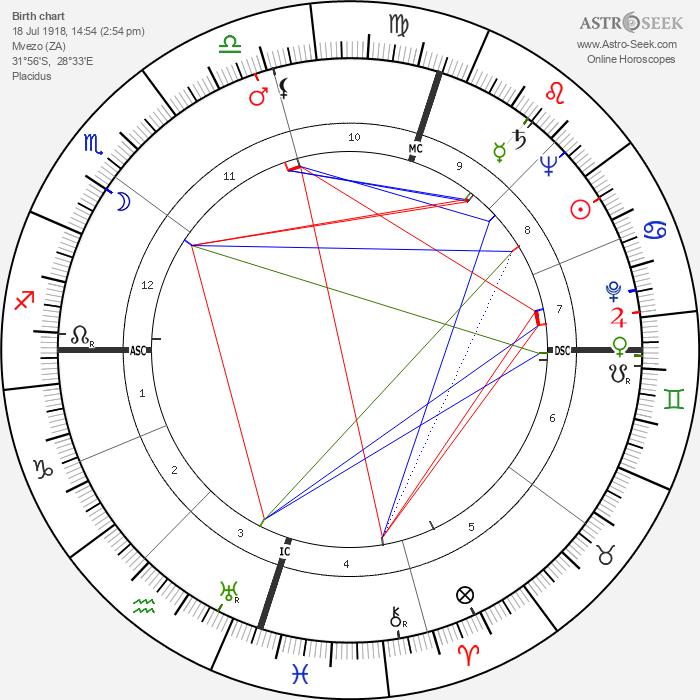 Nelson Mandela - Astrology Natal Birth Chart