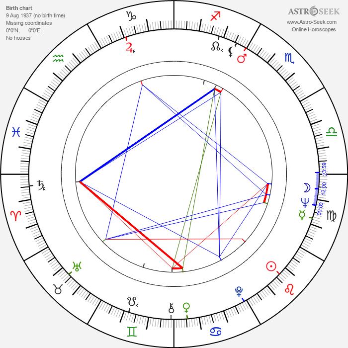 Nelson Villagra - Astrology Natal Birth Chart