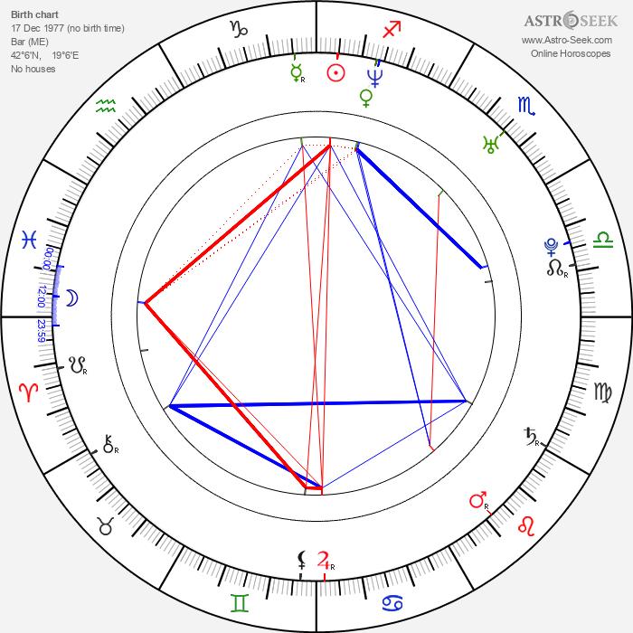 Nemanja Becanovic - Astrology Natal Birth Chart