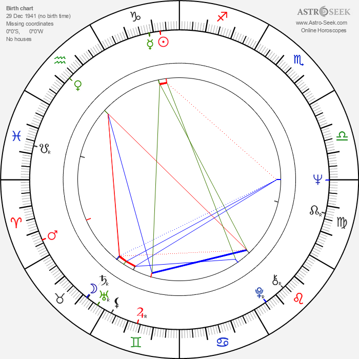 Nenad Milosavljevic - Astrology Natal Birth Chart