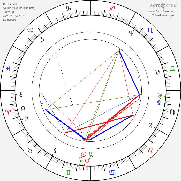 Nene Ohtsuka - Astrology Natal Birth Chart