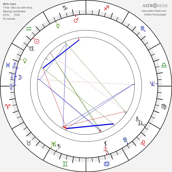 Nenji Kobayashi - Astrology Natal Birth Chart