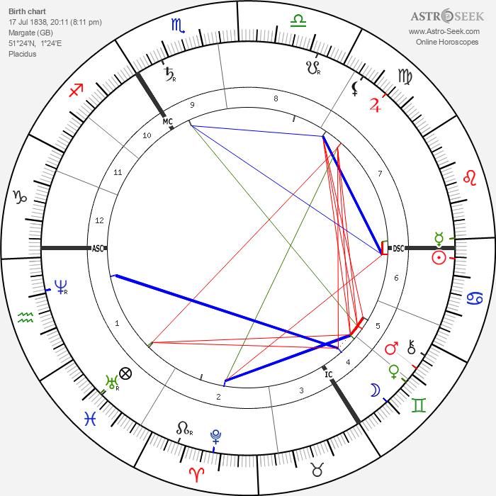 Neptune - Astrology Natal Birth Chart