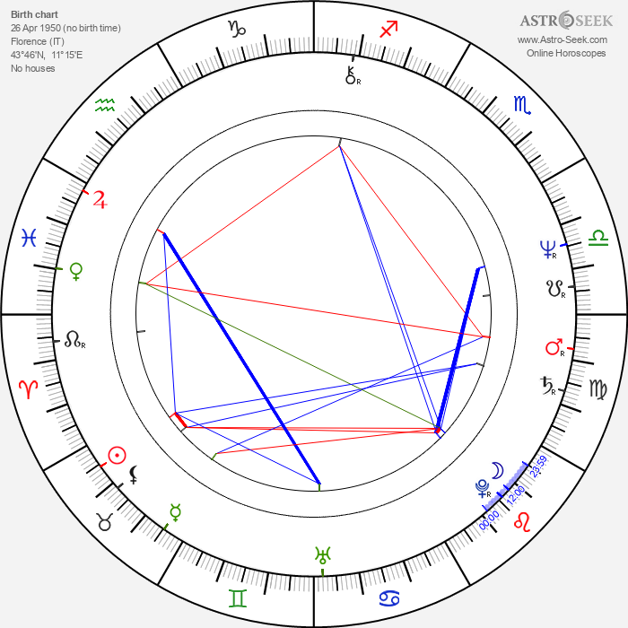 Neri Parenti - Astrology Natal Birth Chart