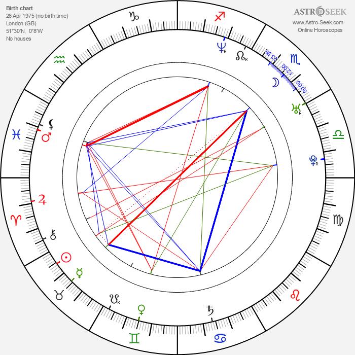 Nerina Pallot - Astrology Natal Birth Chart