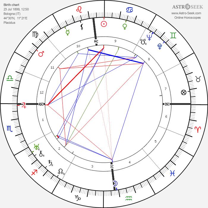 Nerio Bernardi - Astrology Natal Birth Chart