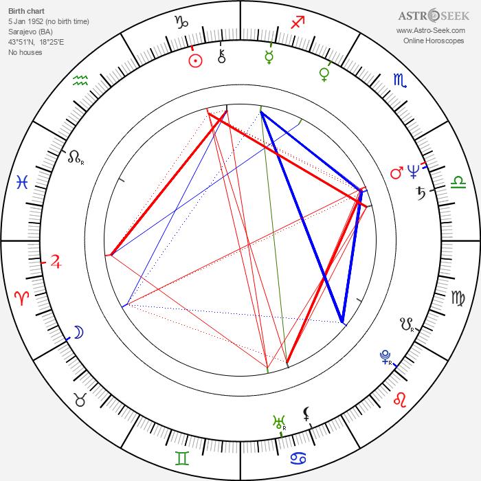 Nermin Tulic - Astrology Natal Birth Chart