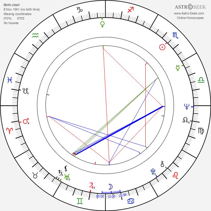 Nerys Hughes - Astrology Natal Birth Chart