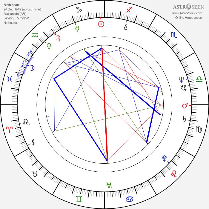 Néstor Osvaldo Perlongher - Astrology Natal Birth Chart