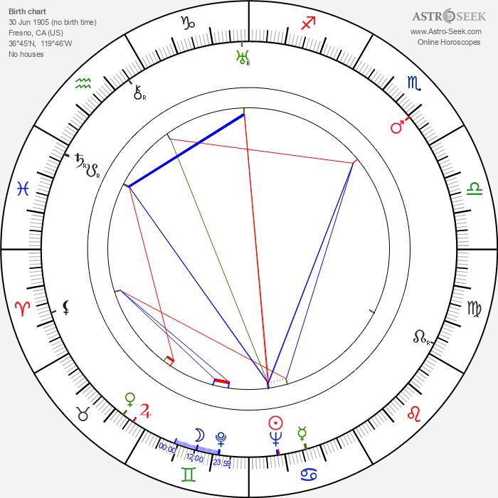 Nestor Paiva - Astrology Natal Birth Chart
