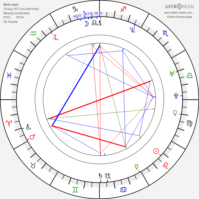 Neten Chokling - Astrology Natal Birth Chart