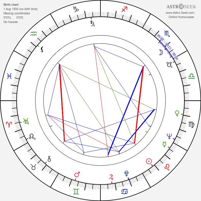 Neuza Amaral - Astrology Natal Birth Chart