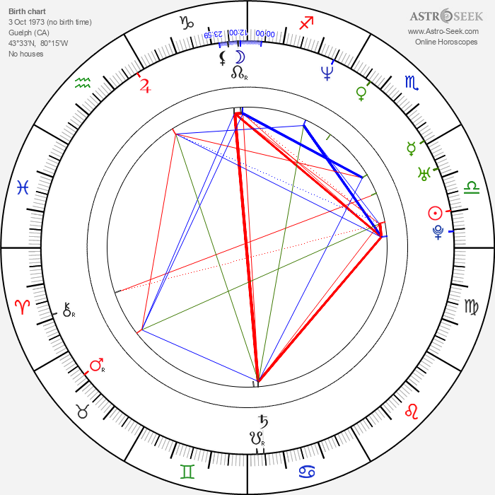 Neve Campbell - Astrology Natal Birth Chart