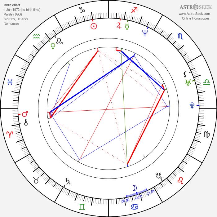 Neve McIntosh - Astrology Natal Birth Chart