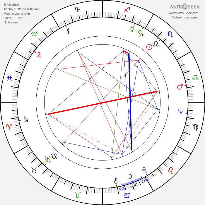 Nevena Kokanova - Astrology Natal Birth Chart