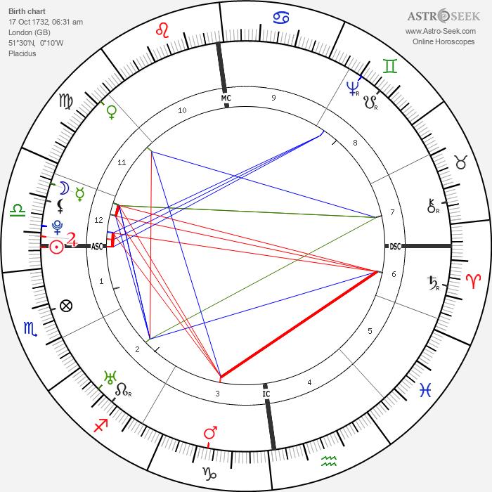 Nevil Maskelyne - Astrology Natal Birth Chart