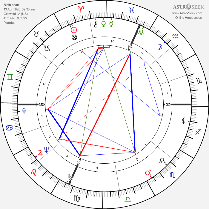 Neville Brand - Astrology Natal Birth Chart