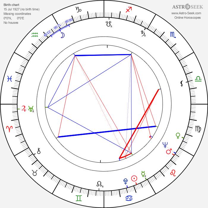 Neville Phillips - Astrology Natal Birth Chart