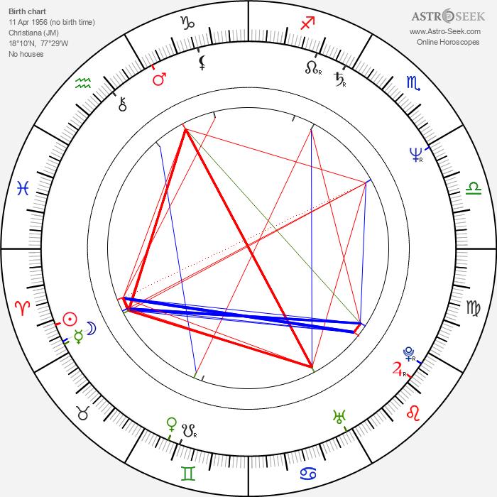 Neville Staple - Astrology Natal Birth Chart