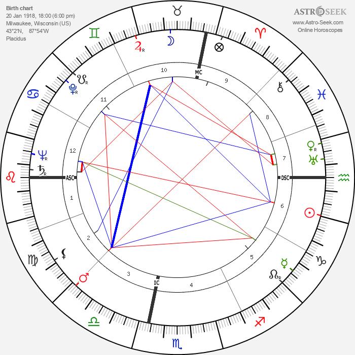 Nevin Stewart Scrimshaw - Astrology Natal Birth Chart