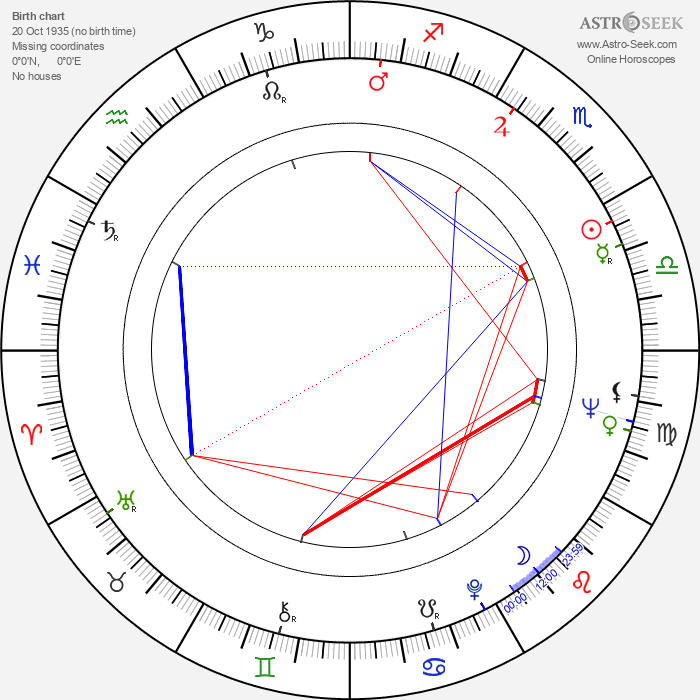 Newell Alexander - Astrology Natal Birth Chart