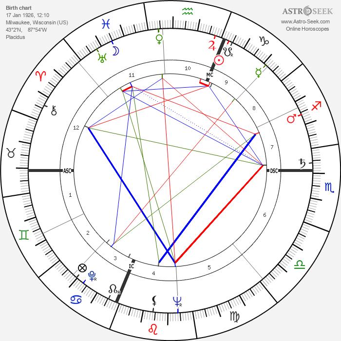 Newton N. Minow - Astrology Natal Birth Chart