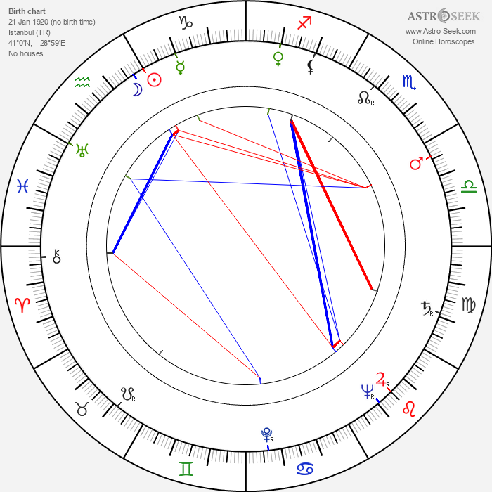 Nezihe Becerikli - Astrology Natal Birth Chart