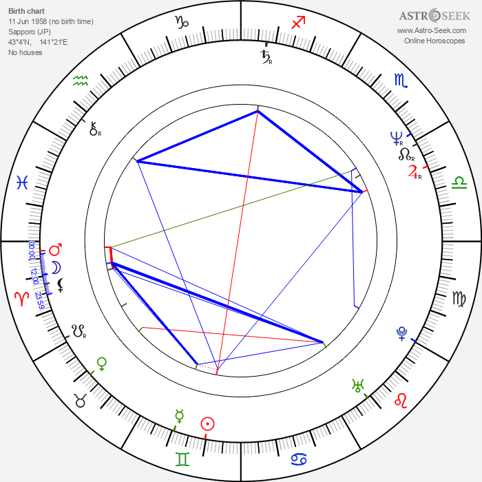 Nezumi Imamura - Astrology Natal Birth Chart