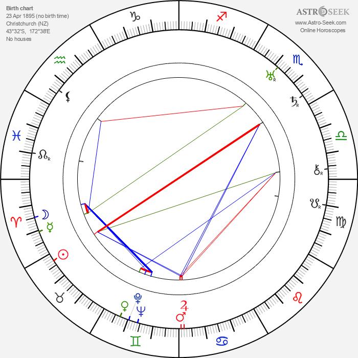 Ngaio Marsh - Astrology Natal Birth Chart