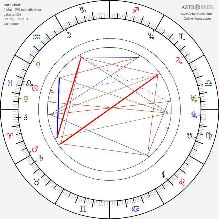 Nia Di Nata - Astrology Natal Birth Chart