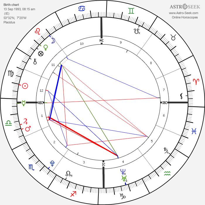 Niall Horan - Astrology Natal Birth Chart