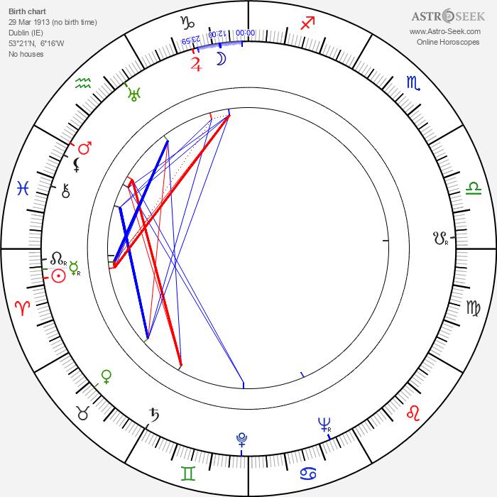 Niall MacGinnis - Astrology Natal Birth Chart