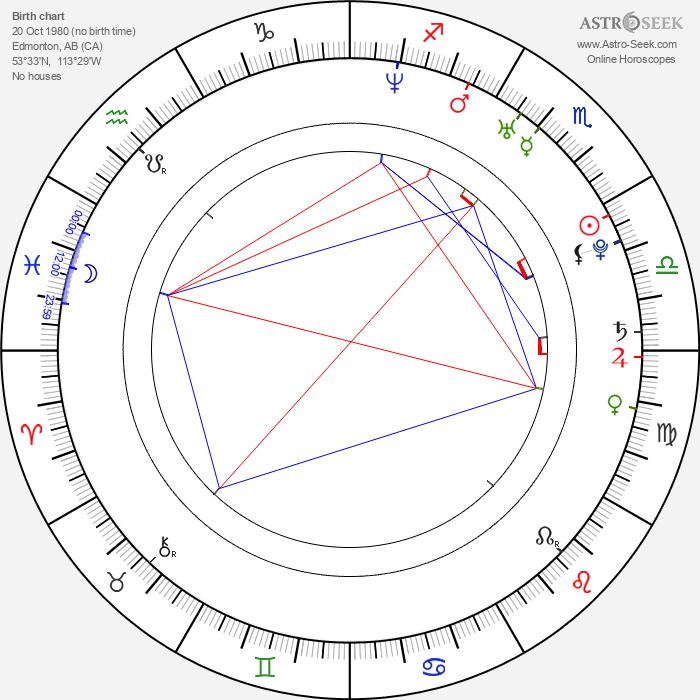 Niall Matter - Astrology Natal Birth Chart