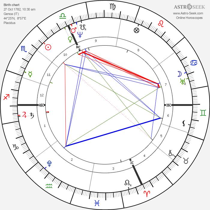Niccolo Paganini - Astrology Natal Birth Chart