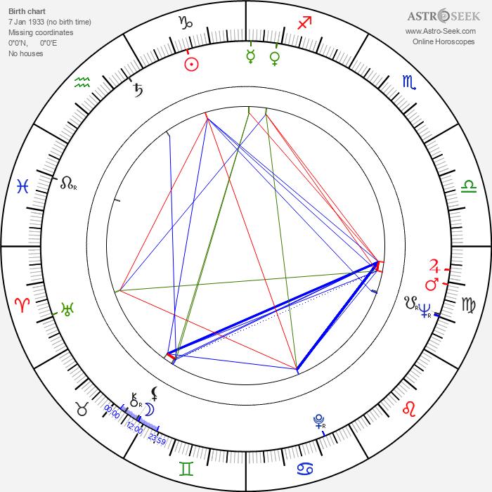 Nicete Bruno - Astrology Natal Birth Chart