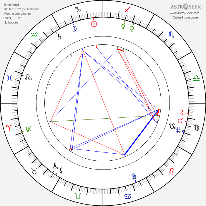 Nichelle Nichols - Astrology Natal Birth Chart