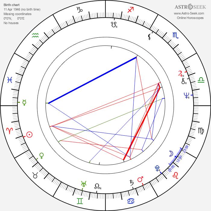 Nicholas Ball - Astrology Natal Birth Chart