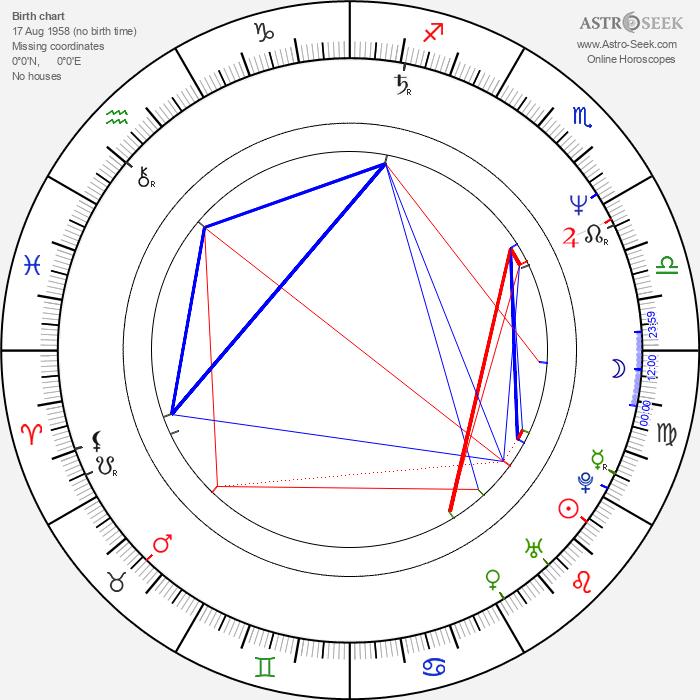 Nicholas Bell - Astrology Natal Birth Chart