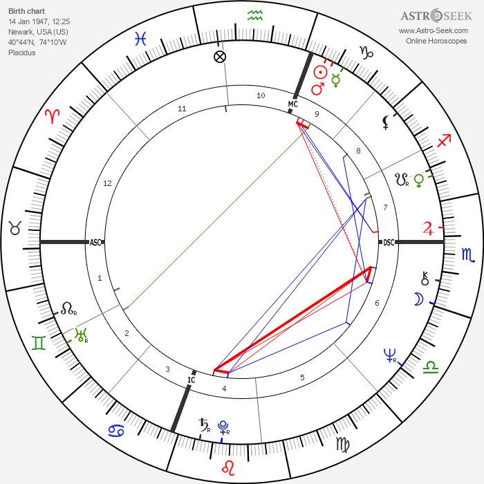 Nicholas Bissell - Astrology Natal Birth Chart