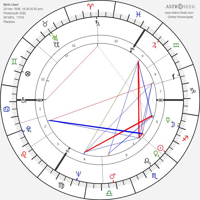 Nicholas Brian Baker - Astrology Natal Birth Chart
