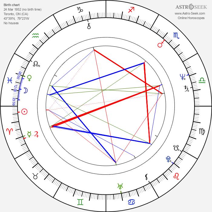 Nicholas Campbell - Astrology Natal Birth Chart