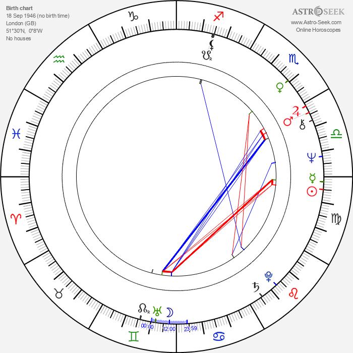 Nicholas Clay - Astrology Natal Birth Chart