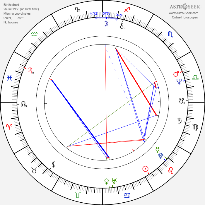 Nicholas Evans - Astrology Natal Birth Chart