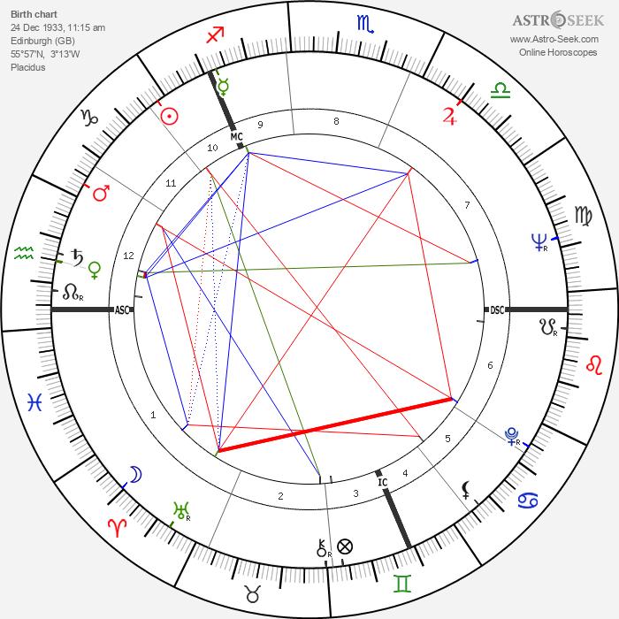 Nicholas Fairbairn - Astrology Natal Birth Chart